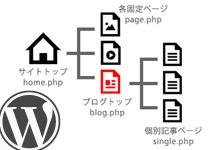 [WordPress]固定ページで記事一覧を表示するために行き詰まったあれこれ