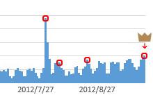 ブログ開設8ヶ月で1000PV/日に達したので、考察など