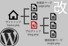 WordPressで固定ページをブログのトップとして記事を一覧表示する方法