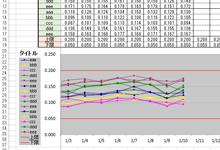 同じ要素を色分けした折れ線グラフを自動で作成するExcelVBA
